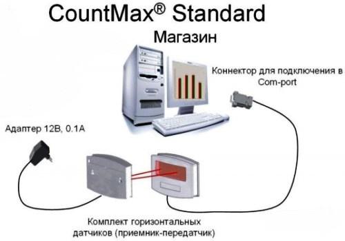 Система подсчета посетителей CountMax